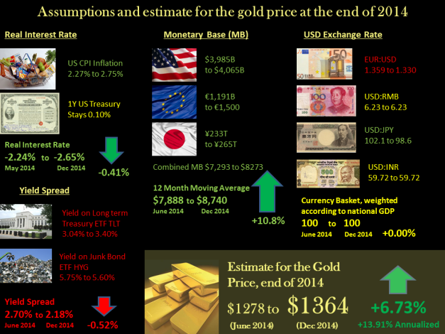 Gold prediction 2014