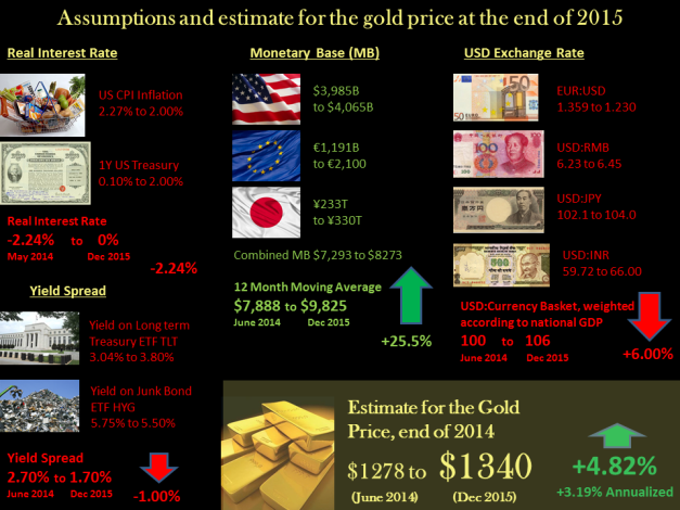 Gold prediction 2015