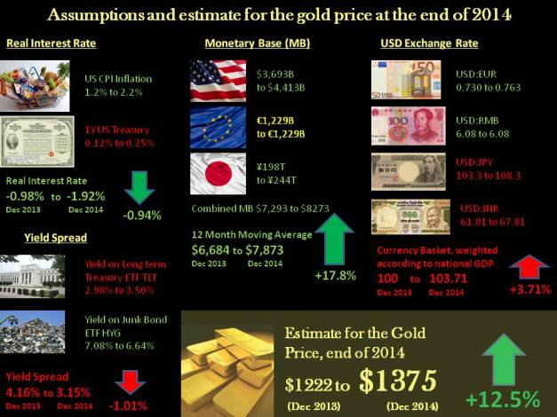 Gold Price Estimate 2014