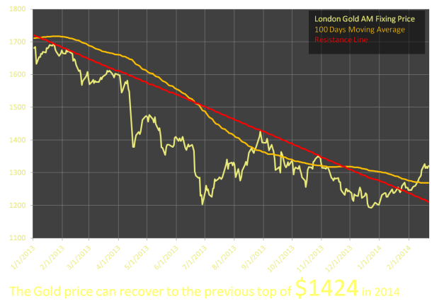 Gold Price Estimate with technical analysis