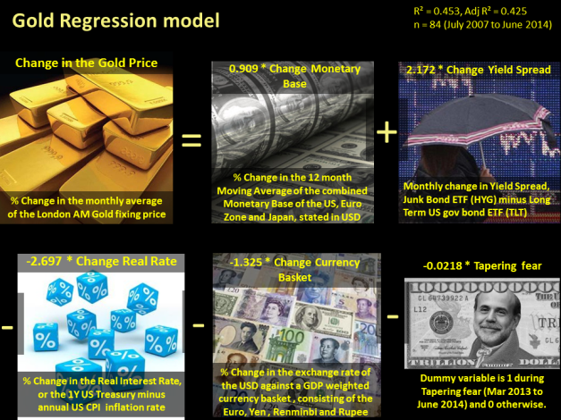 GOLD PRICE REGRESSION MODEL   The Gold Researcher